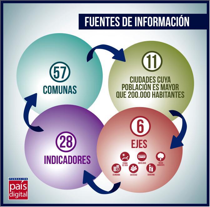Ranking Ciudades Inteligentes de Chile