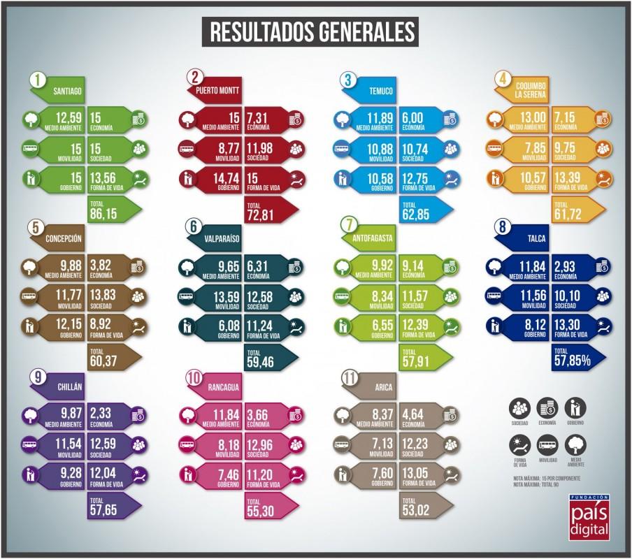 Ranking de Ciudades Inteligentes en Chile