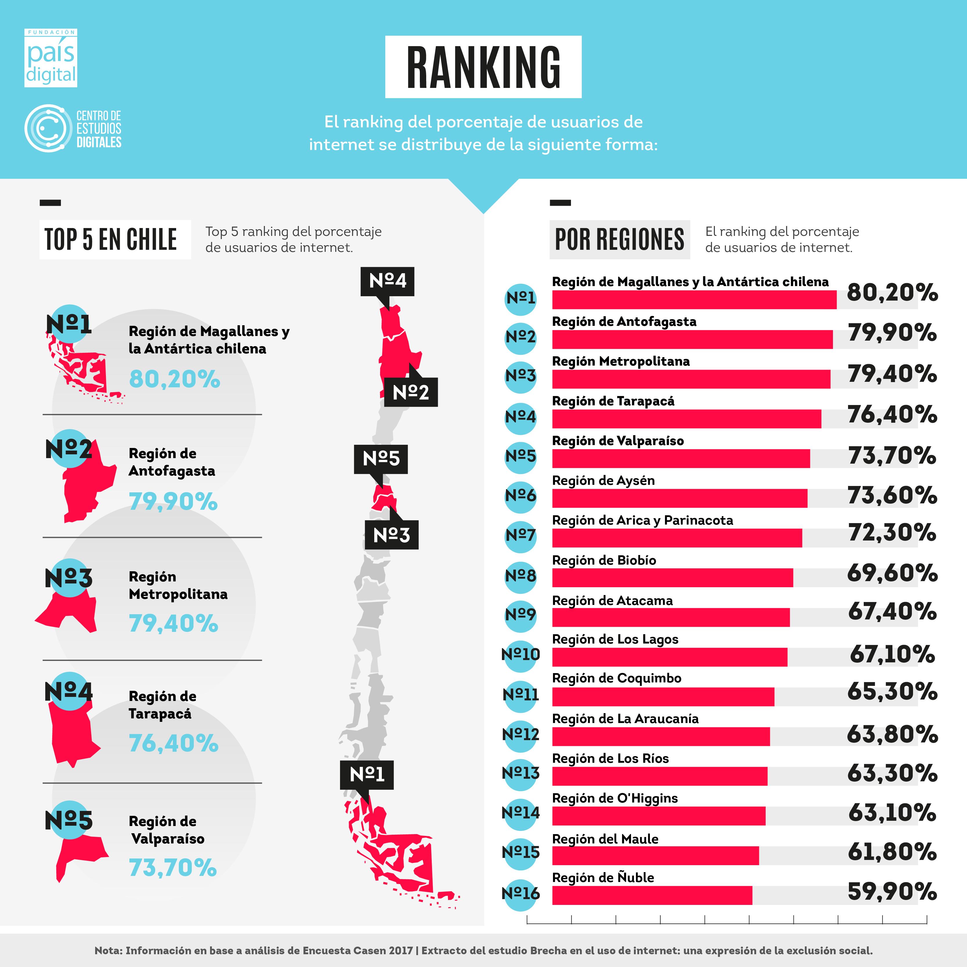 Estudio de Fundación País Digital: 72,7% de los chilenos usan internet
